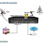 Star Track Digital Satellite receiver